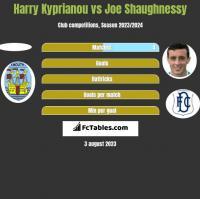 Harry Kyprianou vs Joe Shaughnessy h2h player stats