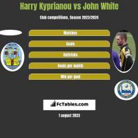 Harry Kyprianou vs John White h2h player stats