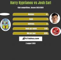 Harry Kyprianou vs Josh Earl h2h player stats