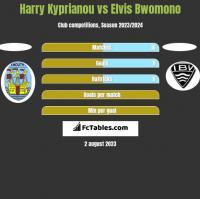 Harry Kyprianou vs Elvis Bwomono h2h player stats
