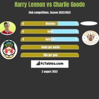 Harry Lennon vs Charlie Goode h2h player stats