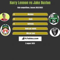 Harry Lennon vs Jake Buxton h2h player stats