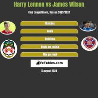 Harry Lennon vs James Wilson h2h player stats
