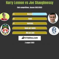 Harry Lennon vs Joe Shaughnessy h2h player stats