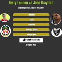 Harry Lennon vs John Brayford h2h player stats