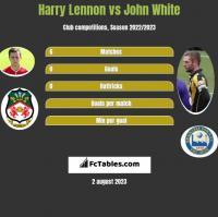 Harry Lennon vs John White h2h player stats