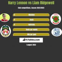 Harry Lennon vs Liam Ridgewell h2h player stats