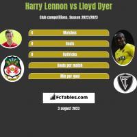 Harry Lennon vs Lloyd Dyer h2h player stats