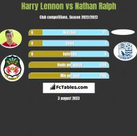 Harry Lennon vs Nathan Ralph h2h player stats