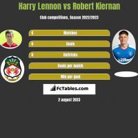 Harry Lennon vs Robert Kiernan h2h player stats