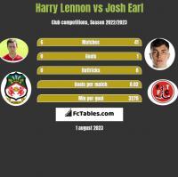 Harry Lennon vs Josh Earl h2h player stats