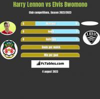 Harry Lennon vs Elvis Bwomono h2h player stats