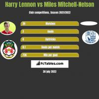 Harry Lennon vs Miles Mitchell-Nelson h2h player stats