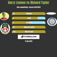 Harry Lennon vs Richard Taylor h2h player stats