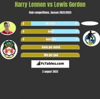 Harry Lennon vs Lewis Gordon h2h player stats