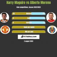 Harry Maguire vs Alberto Moreno h2h player stats