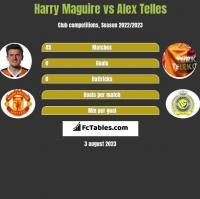 Harry Maguire vs Alex Telles h2h player stats