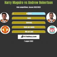 Harry Maguire vs Andrew Robertson h2h player stats