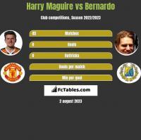 Harry Maguire vs Bernardo h2h player stats