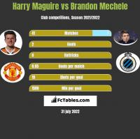 Harry Maguire vs Brandon Mechele h2h player stats