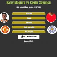 Harry Maguire vs Caglar Soyuncu h2h player stats