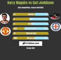 Harry Maguire vs Carl Jenkinson h2h player stats