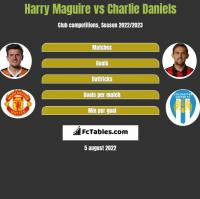 Harry Maguire vs Charlie Daniels h2h player stats