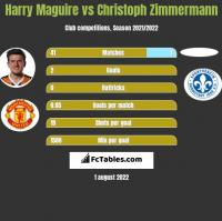 Harry Maguire vs Christoph Zimmermann h2h player stats