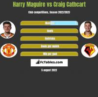 Harry Maguire vs Craig Cathcart h2h player stats