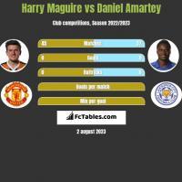 Harry Maguire vs Daniel Amartey h2h player stats