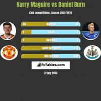 Harry Maguire vs Daniel Burn h2h player stats