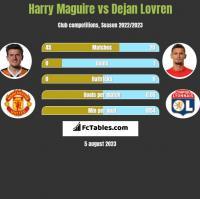 Harry Maguire vs Dejan Lovren h2h player stats