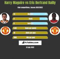 Harry Maguire vs Eric Bertrand Bailly h2h player stats
