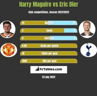 Harry Maguire vs Eric Dier h2h player stats