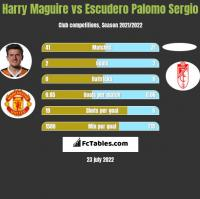 Harry Maguire vs Escudero Palomo Sergio h2h player stats