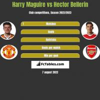 Harry Maguire vs Hector Bellerin h2h player stats