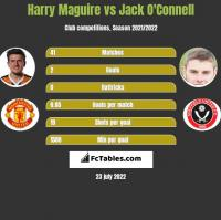 Harry Maguire vs Jack O'Connell h2h player stats