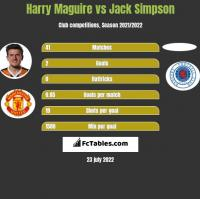 Harry Maguire vs Jack Simpson h2h player stats