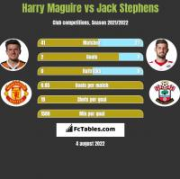 Harry Maguire vs Jack Stephens h2h player stats