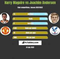 Harry Maguire vs Joachim Andersen h2h player stats