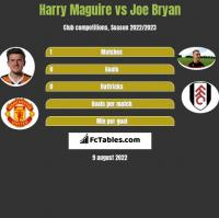 Harry Maguire vs Joe Bryan h2h player stats