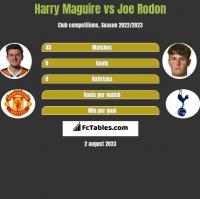 Harry Maguire vs Joe Rodon h2h player stats