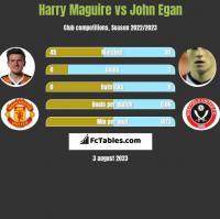 Harry Maguire vs John Egan h2h player stats