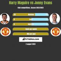 Harry Maguire vs Jonny Evans h2h player stats