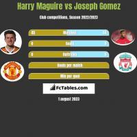 Harry Maguire vs Joseph Gomez h2h player stats