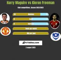 Harry Maguire vs Kieron Freeman h2h player stats