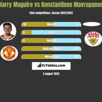 Harry Maguire vs Konstantinos Mavropanos h2h player stats