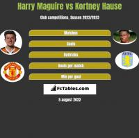 Harry Maguire vs Kortney Hause h2h player stats