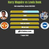 Harry Maguire vs Lewis Dunk h2h player stats