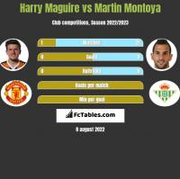 Harry Maguire vs Martin Montoya h2h player stats